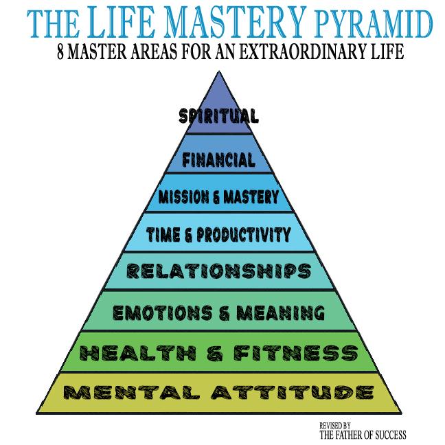 The Life Mastery Pyramid 8